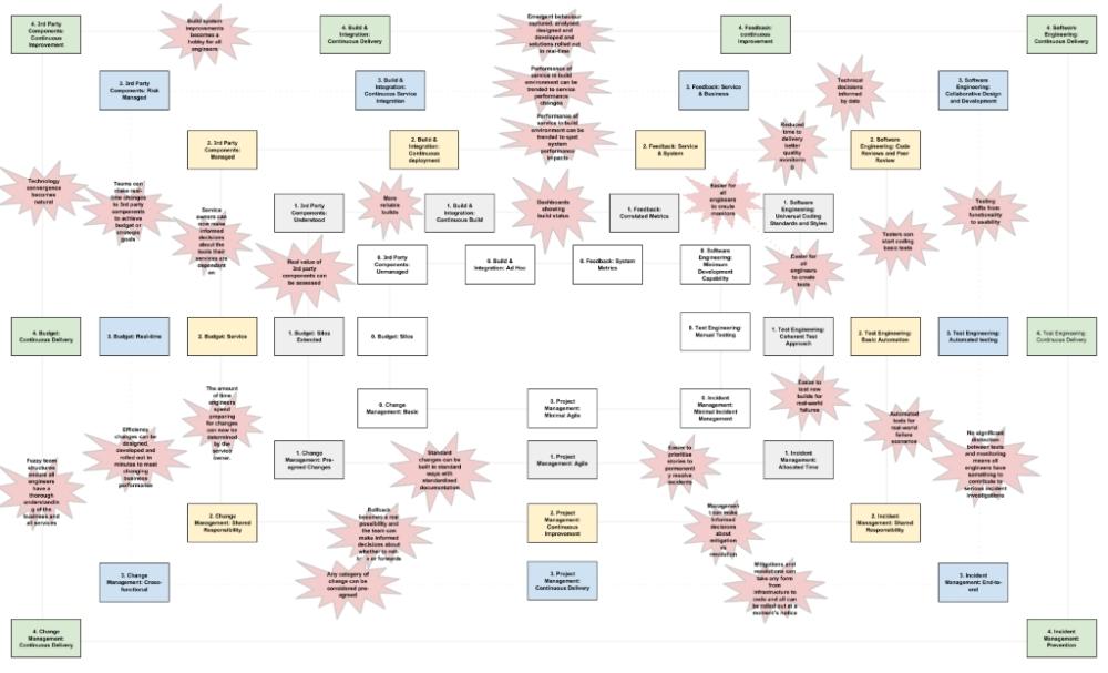 NGDOTF Capability Web v0.2